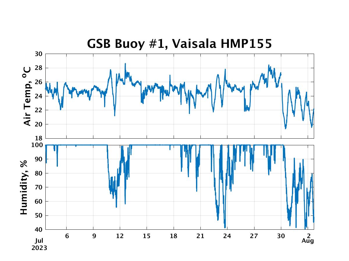 Vaisala HMP155