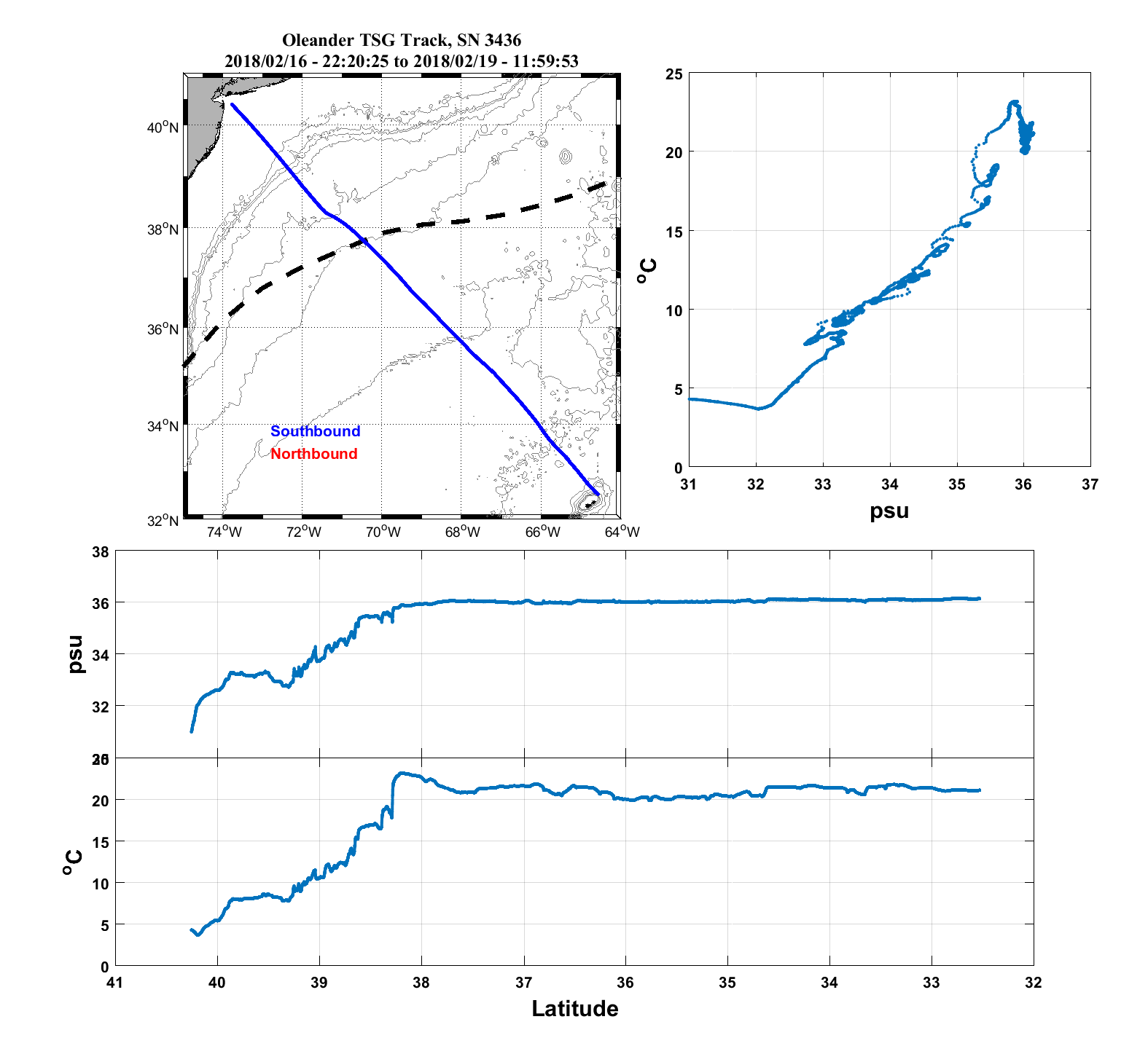 Oleander TSG Data